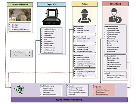 Datenflüsse des Monitoringsystems auf Injektionsbaustellen (Stand 7.2016)