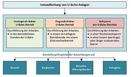 Instandhaltung von U-Bahn-Anlagen