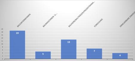 Statistische Grafik zu den Tätigkeitsfeldern der Teilnehmer*innen