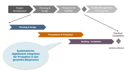 Flussdiagramm zur Digitalisierung im Bauprozess