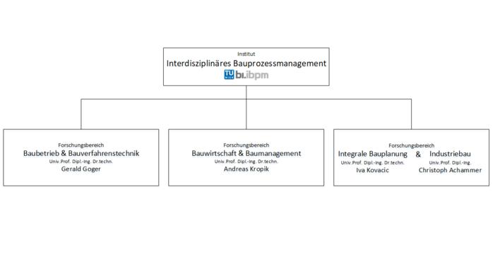 Struktur der Forschungsbereiche von E234