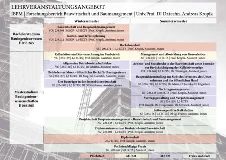 Lehrveranstaltungsangebot Bauwirtschaft in Tabellenform