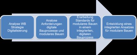 Flussdiagramm Methodische Herangehensweise