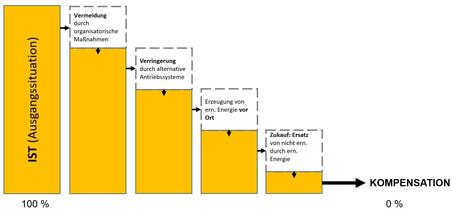 Balken-Grafik zur CO2-Reduktion