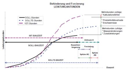 Diagramm: Behinderung und Forcierung - LEISTUNGSSTUNDEN